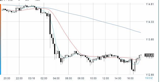 アメリカFOMCで利上げが発表されたのになぜドル円は円高へ進行?これやからFXには手が出せない