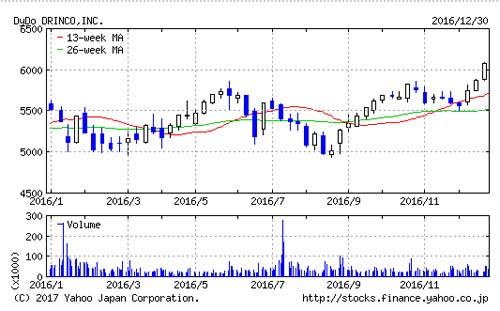 ダイドードリンコ(2590)の株主優待はもらってお得?1月20日に確定します