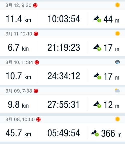 ママチャリ日本一周補完旅の練習走行開始![Runtastic Road Bike]自転車の走行距離・速度・消費カロリーが計測できるスマホの無料アプリ