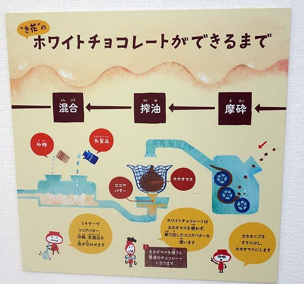 大雪乃蔵という日本酒見学のつもりがスイーツ工場見学に・・・